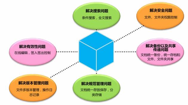 棱镜文档管理软件解决问题