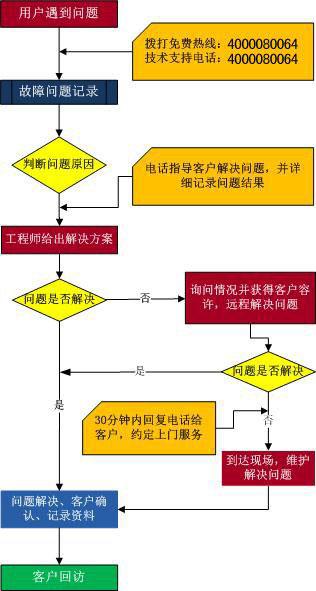 棱镜加密软件技术服务