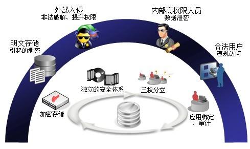 棱镜数据库加密防护能力