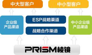 棱镜加密软件合作伙伴计划