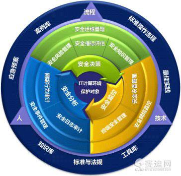 未来信息安全市场爆发