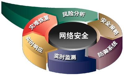 网络安全概念(图片来源:网络)