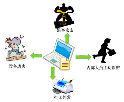 信息泄密的三种途径