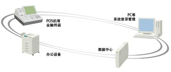 Prism手指静脉识别系统